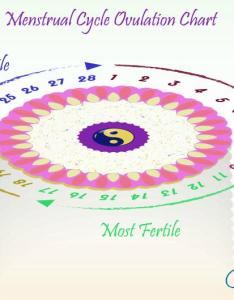 Menstrual cycle ovulation chart rough estimate also harmony rh cycleharmony