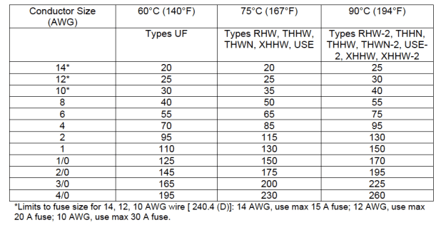 Delighted nema wire size chart pictures inspiration electrical ampacity tables nec brokeasshome greentooth Choice Image