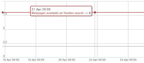 páginas web en el índice de Yandex