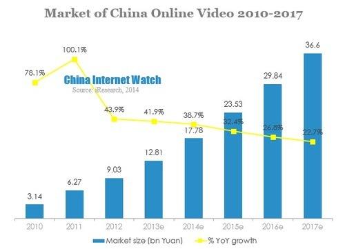 중국의 온라인 비디오 플랫폼의 성장 현황 및 향후 성장 전망