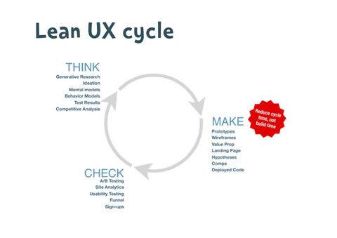 Lean UX 的實作流程