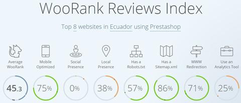 plataformas de ecommerce con Prestashop