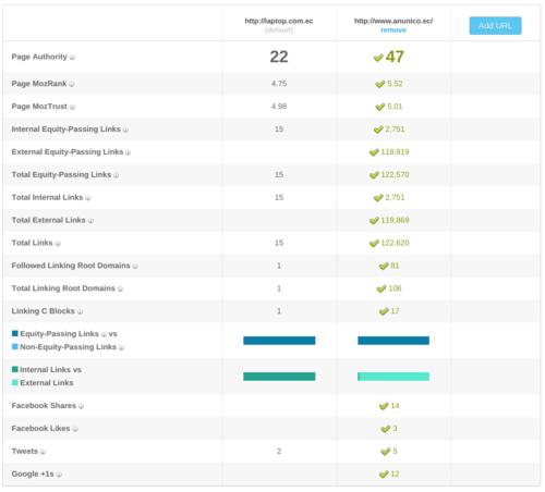 ranking de tiendas en línea de Ecuador en Google