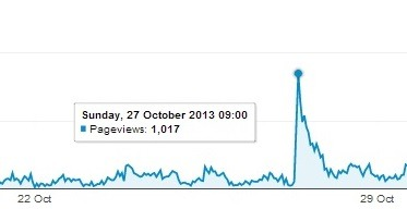 My site served over a 1,000 page views in one hour