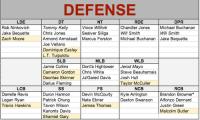New England Patriots Depth Chart (90-man OTA edition ...
