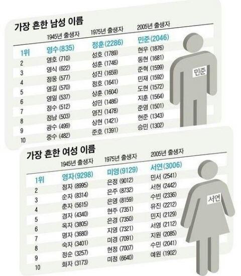 Most Popular Korean Girl Names