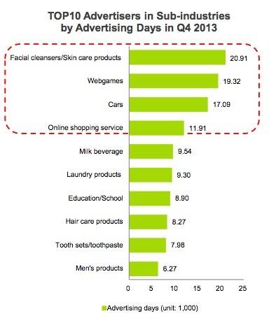 2013년 4분기 중국의 10대 온라인 비디오 광고주 산업군