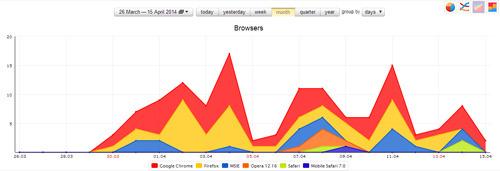 datos estadísticos: cuál navegador utilizan los inetrnautas que visitan a tus páginas