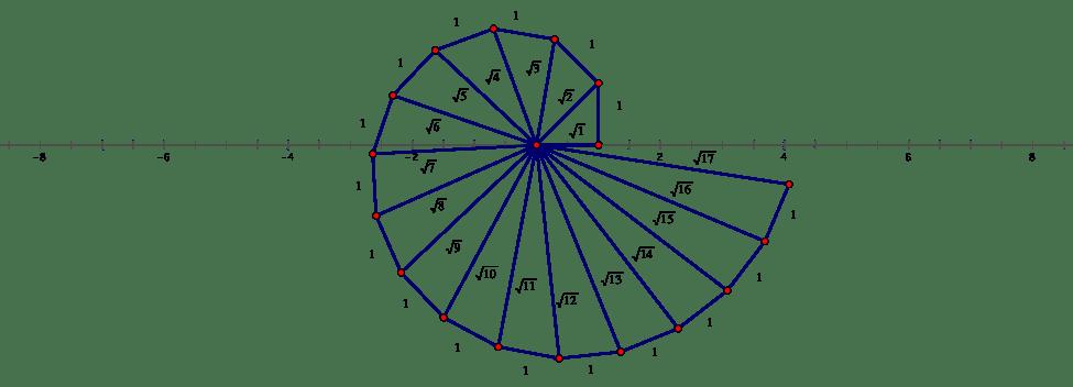 Spiral of Theodorus by Abstract-scientist on DeviantArt