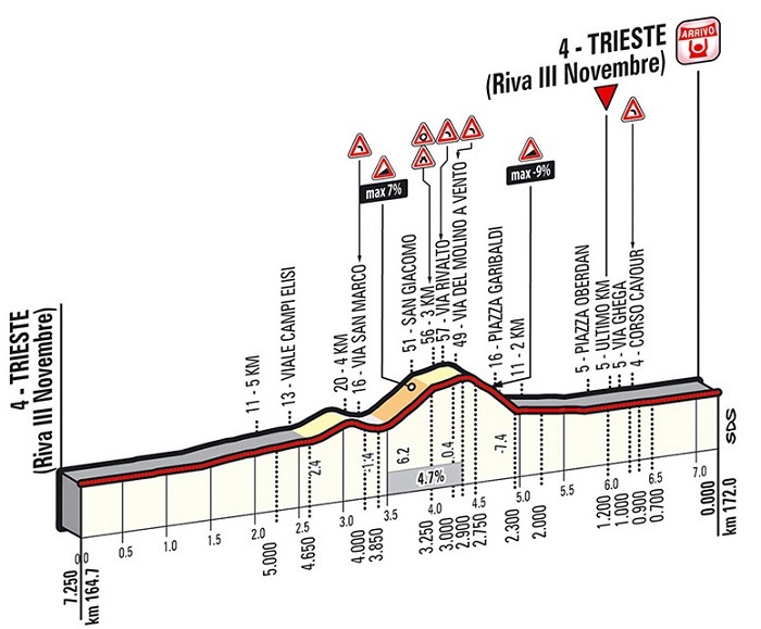 Giro Stage 21 Preview