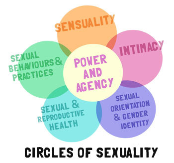 Sexuality: WTF Is It, Anyway?  The Circles of Sexuality and more help explain the WAY bigger picture of what sexuality is than the more common, oversimplified idea that it's just about the sex we do or have, just about bodies, or just about genitals.