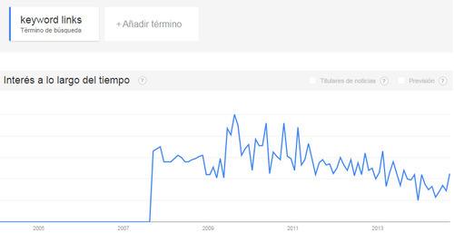 keyword links en la búsqueda de Google