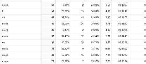 Google Analytics: idiomas