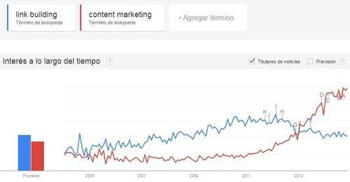 content marketing en las tendencias de Google