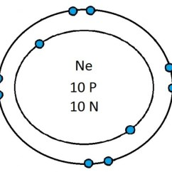 Neon Atom Diagram Rheem Furnace Wiring Ne Block Pictures Of Kidskunst Info Building A Image Gallery Electrons