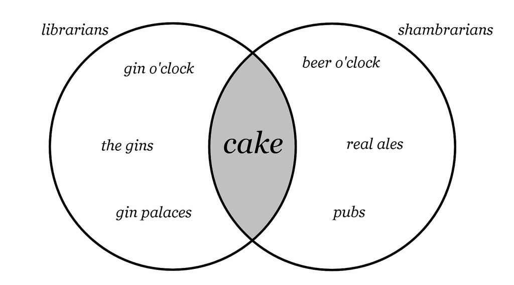 Pin Venn Diagram With 3 Circles Cake on Pinterest