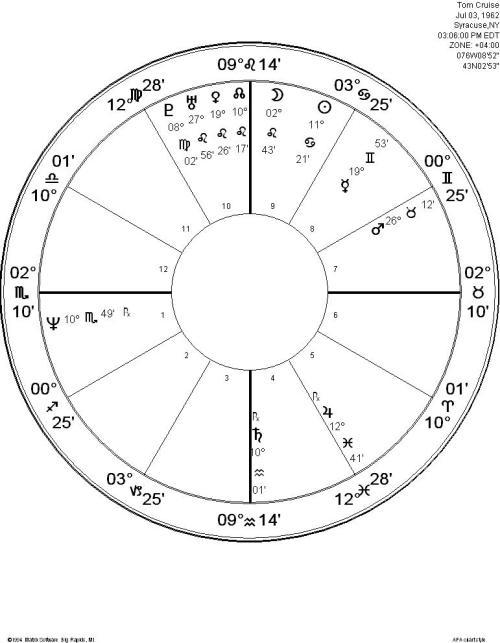 Basil Fearrington's New Way Astrology, Tom