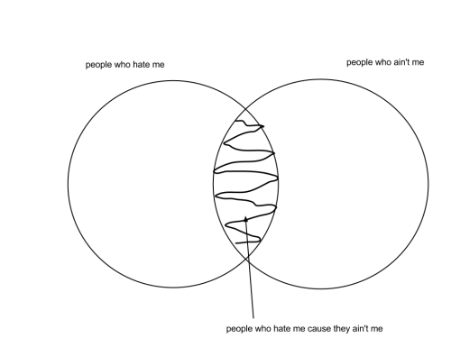 venn diagram on Tumblr
