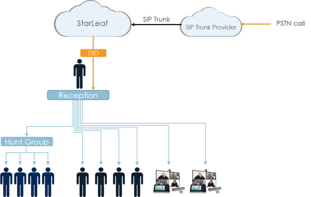 medium resolution of portal configuration for example two