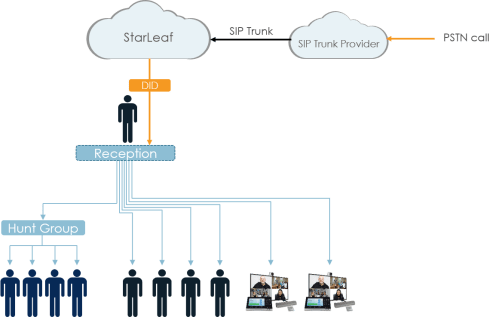 small resolution of portal configuration for example two