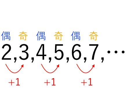 文字で「偶數」「奇數」を表す! | 苦手な數學を簡単に☆