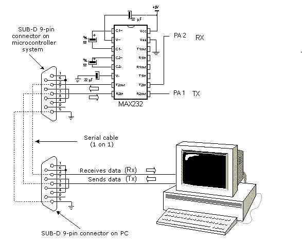 RS232 Seri Portun PIC Mikro denetleyiciler ile Kullanımı