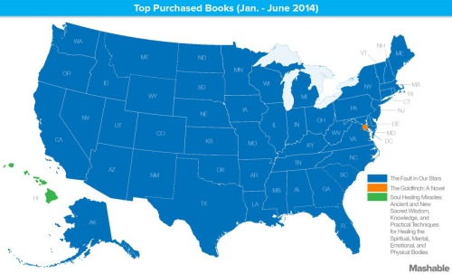 apsies: Your State's Favorite Book of 2014, So Far — Mashable According to Amazon, the top purchased book since January of this year has been John Green's The Fault In Our Stars for nearly every U.S. state. The data combines both book and Kindle eBook sales from January 1 through June 28 of this year. In Washington D.C., the top purchased book of 2014 has been Donna Tartt's The Goldfinch: A Novel. No surprise there — if Hillary Clinton's reading it, then you probably should, too. Meanwhile, the ever-unique state of Hawaii is reading Dr. Zhi Gang Sha's Soul Healing Miracles: Ancient and New Sacred Wisdom, Knowledge, and Practical Techniques for Healing the Spiritual, Mental, Emotional, and Physical Bodies. Because, Hawaii. Because, Hawaii. Oh Hawaii Nei.
