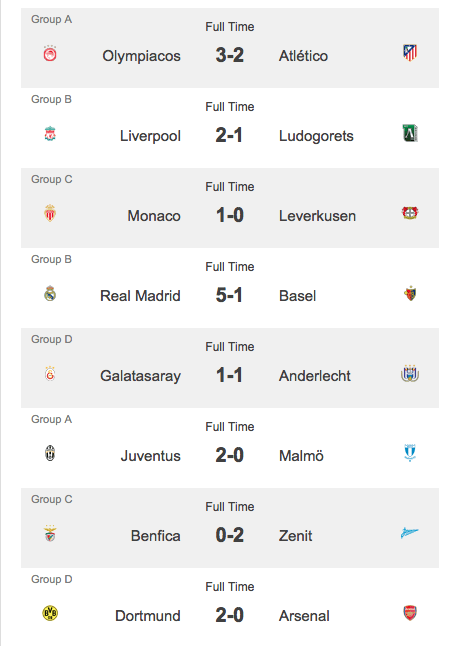 Final results for today's matches - CL 16.09.14