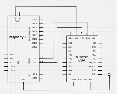 Binerry, Introduction to Home Automation with Raspberry Pi...