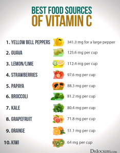 Vitaminc bestfoodsources also the remarkable health benefits of liposomal vitamin  rh drjockers