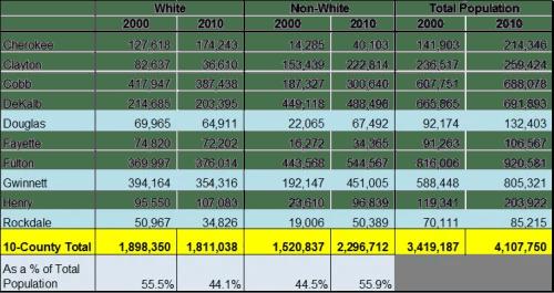 Atlanta Region Race & Ethnicity Changes, 2000-2010
