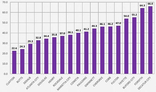 Chart - GA Milestones: 3rd Grade ELA%: % Proficient Learners and Above