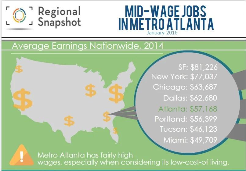 January's Regional Snapshot: Mid-Wage Jobs In Metro Atlanta
