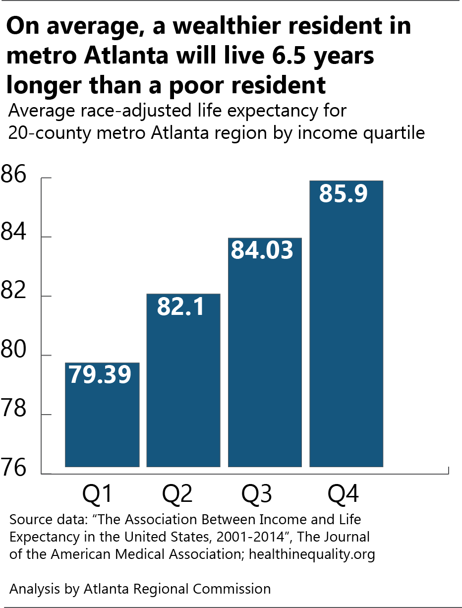 Life expectancy for low-income residents in metro Atlanta