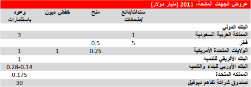 المصدر: http://www.iie.com/publications/papers/williamsonkhan20120210ppt.pdf
