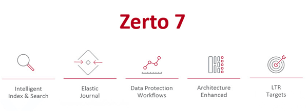 Zerto 7.0 Diagram