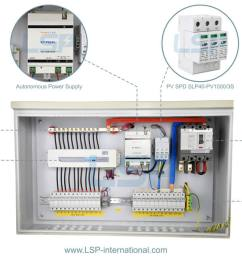 dc surge protection devices for pv installations pv combiner box 02 dc surge protection devices for pv installations pv combiner box 02 [ 1288 x 636 Pixel ]