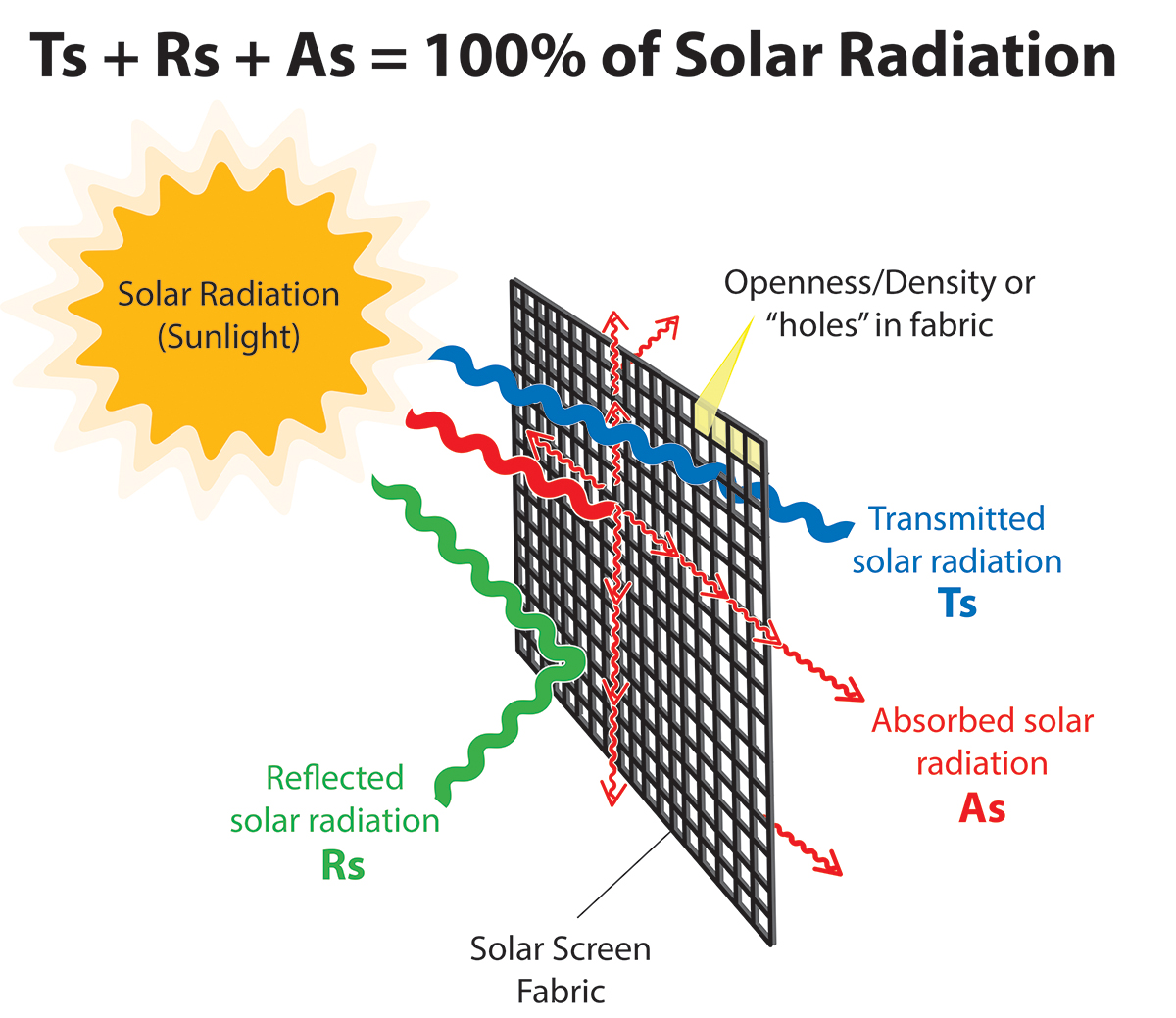 hight resolution of sunlight and solar shade fabric