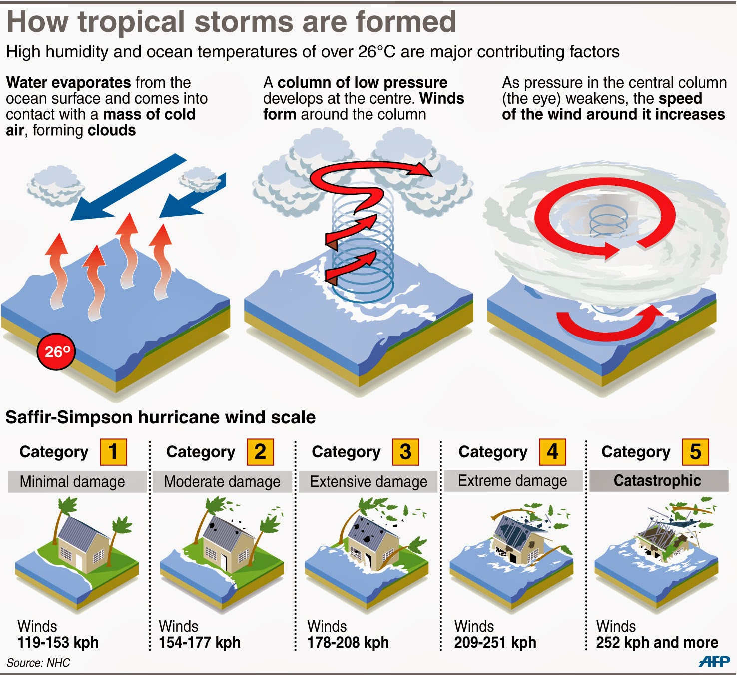 diagram of a tornado forming vauxhall astra g wiring formation get free image