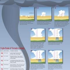 Diagram Of A Tornado Forming 2004 Kia Optima V6 Wiring How Do Tornadoes Form  34 Kiwis