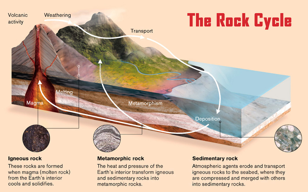 structure of the earth diagram to label rj11 wiring using cat6 rock cycle – 34 kiwis