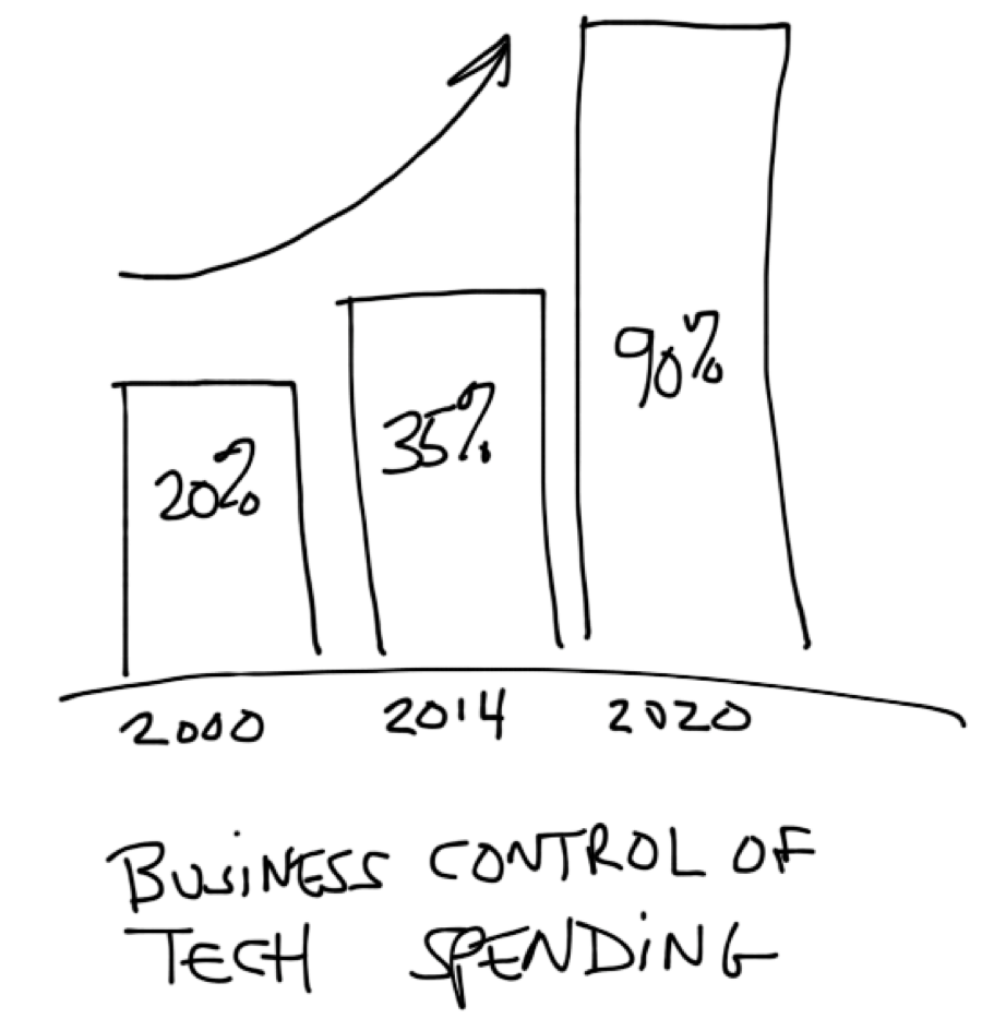 Tipping Point: Get Agile or Get Outsourced