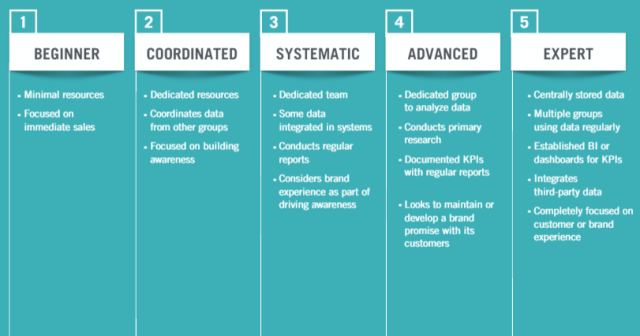 The levels of development for a digital command center