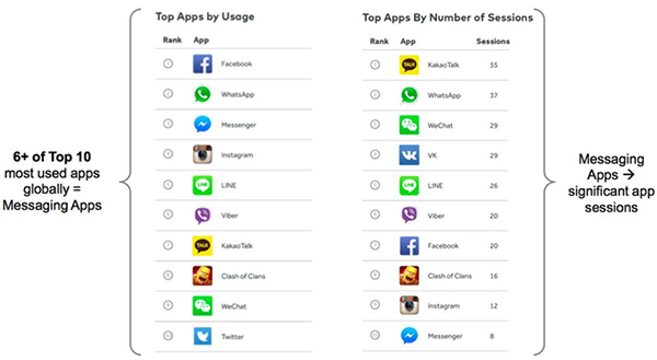 chart showing popularity of messenging apps