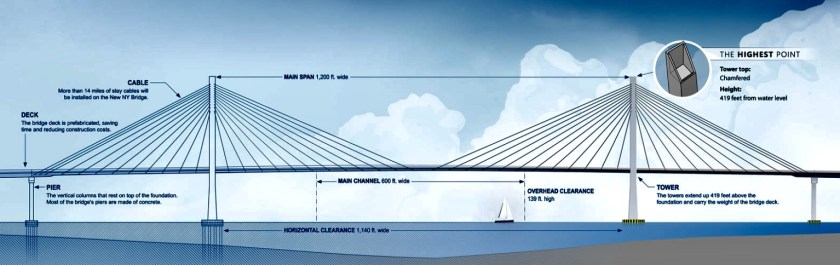 Diagram of new Tappan Zee Bridge showing dimensions