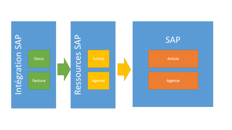 Intégrations - Ressources - Application