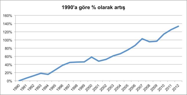Grafik 1- 1990 yılına göre Türkiye'nin seragazı emisyonlarında yüzde olarak artış. (Kaynak: CRF 2012)