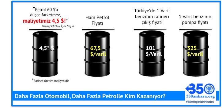 Petrol Maliyeti