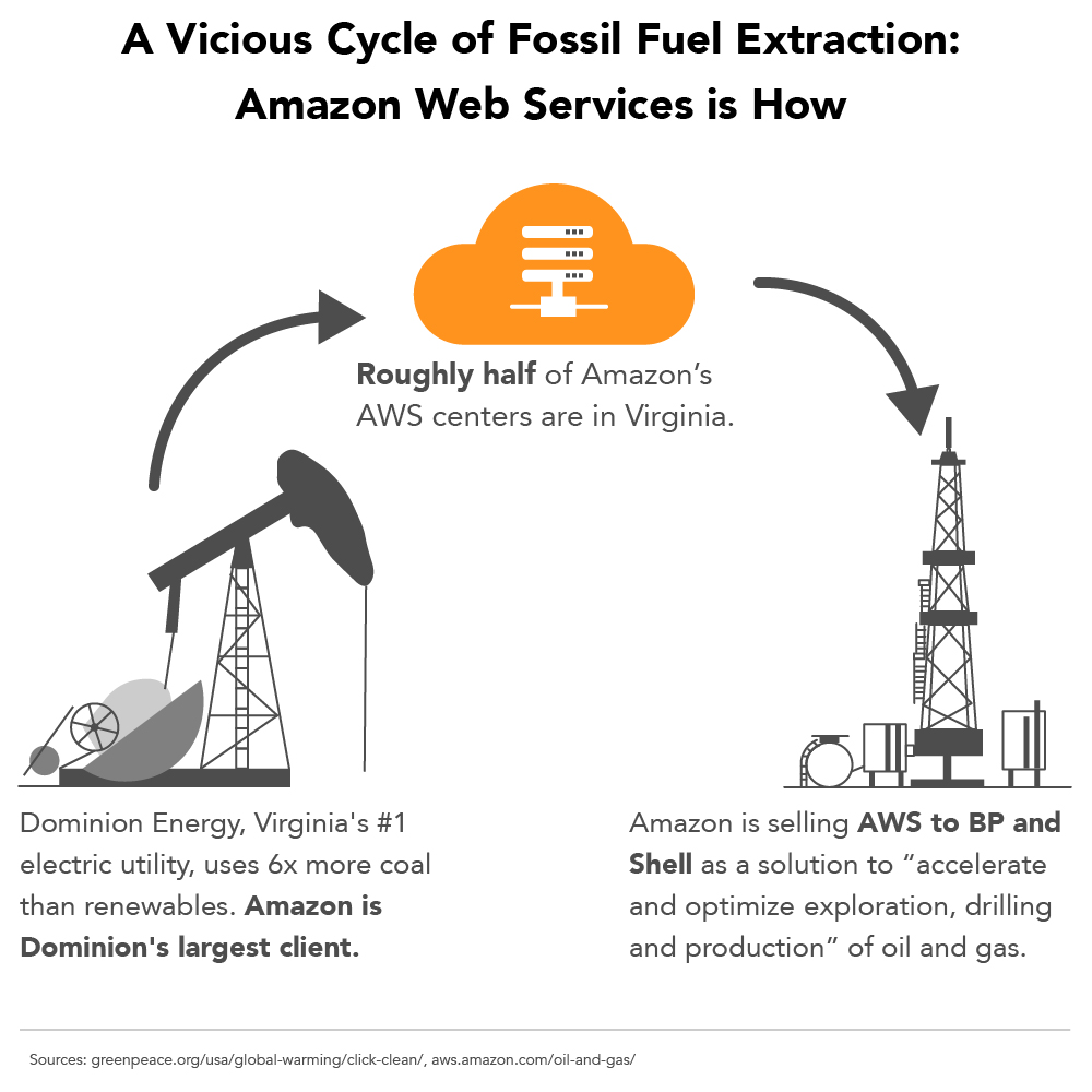 Amazon Web Services powers, and is powered by, fossil fuel extraction