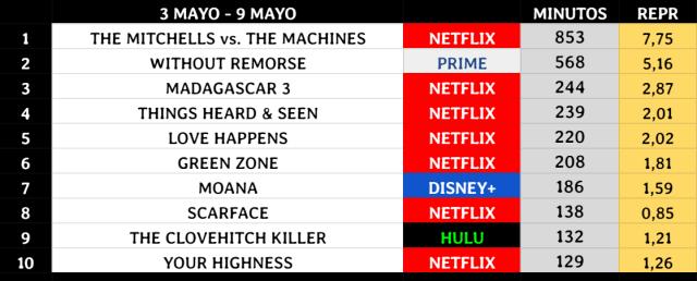 Los Mitchell contra las máquina asciende al primer lugar desbancando a Sin Remordimientos. Netflix tiene un nuevo éxito en sus manos.